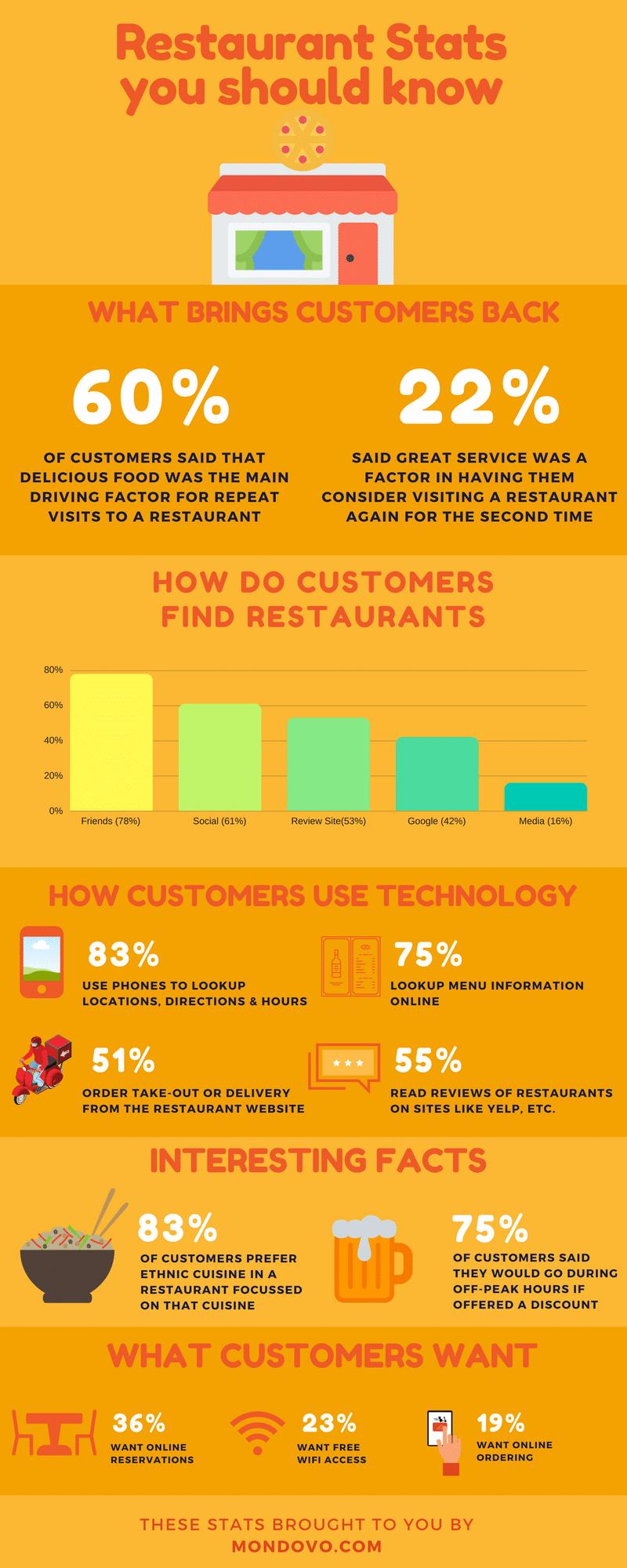 restaurant marketing stats